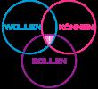 WOLLEN,_KÖNNEN,_SOLLEN_-_blanko